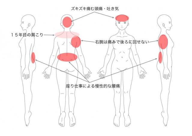 症例 肩こり・頭痛・腰痛(三浦陽子)